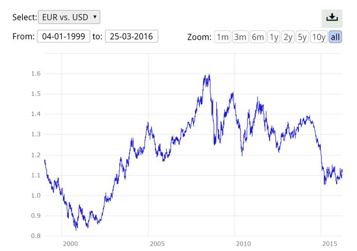 EBC Euro rates.png